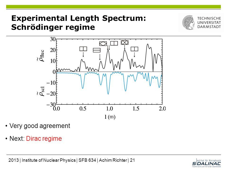 Experimental Length Spectrum: Schrödinger regime Very good agreement Next: Dirac regime 2013 | Institute of Nuclear Physics | SFB 634 | Achim Richter | 21