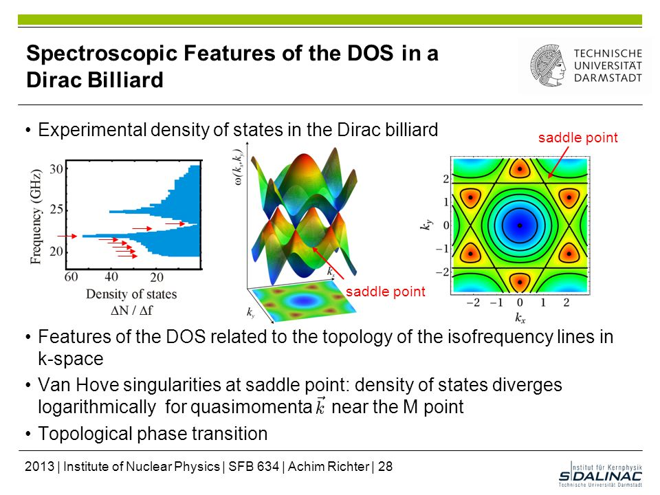 Experimental density of states in the Dirac billiard Features of the DOS related to the topology of the isofrequency lines in k-space Van Hove singularities at saddle point: density of states diverges logarithmically for quasimomenta near the M point Topological phase transition Spectroscopic Features of the DOS in a Dirac Billiard saddle point 2013 | Institute of Nuclear Physics | SFB 634 | Achim Richter | 28