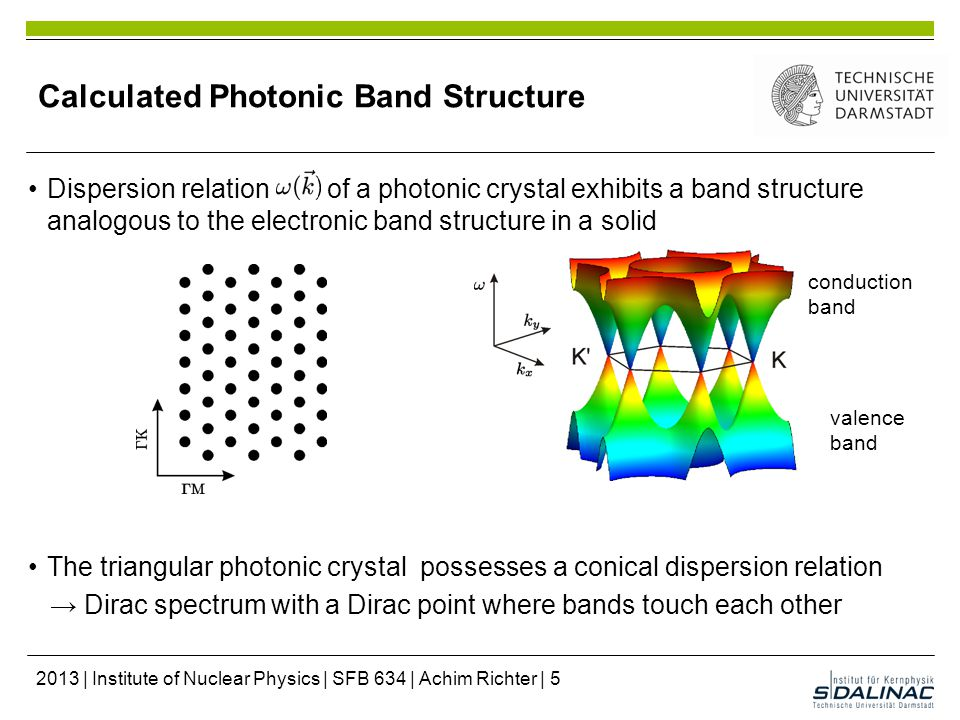 Calculated Photonic Band Structure Dispersion relation of a photonic crystal exhibits a band structure analogous to the electronic band structure in a solid The triangular photonic crystal possesses a conical dispersion relation → Dirac spectrum with a Dirac point where bands touch each other conduction band valence band 2013 | Institute of Nuclear Physics | SFB 634 | Achim Richter | 5