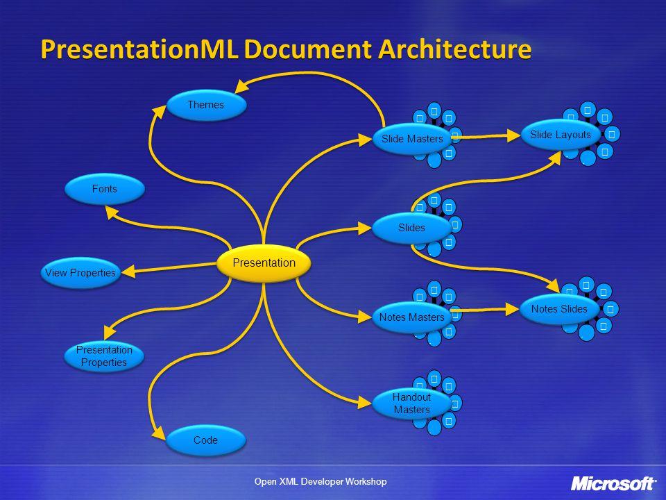 Open XML Developer Workshop PresentationML Document Architecture View Properties Presentation Properties Presentation Properties Code Themes Fonts Not