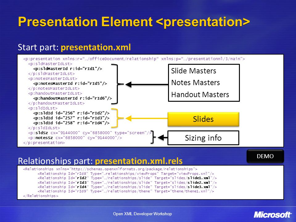 Open XML Developer Workshop Presentation Element Start part: presentation.xml Relationships part: presentation.xml.rels DEMO Sizing info Slides Slide Masters Notes Masters Handout Masters