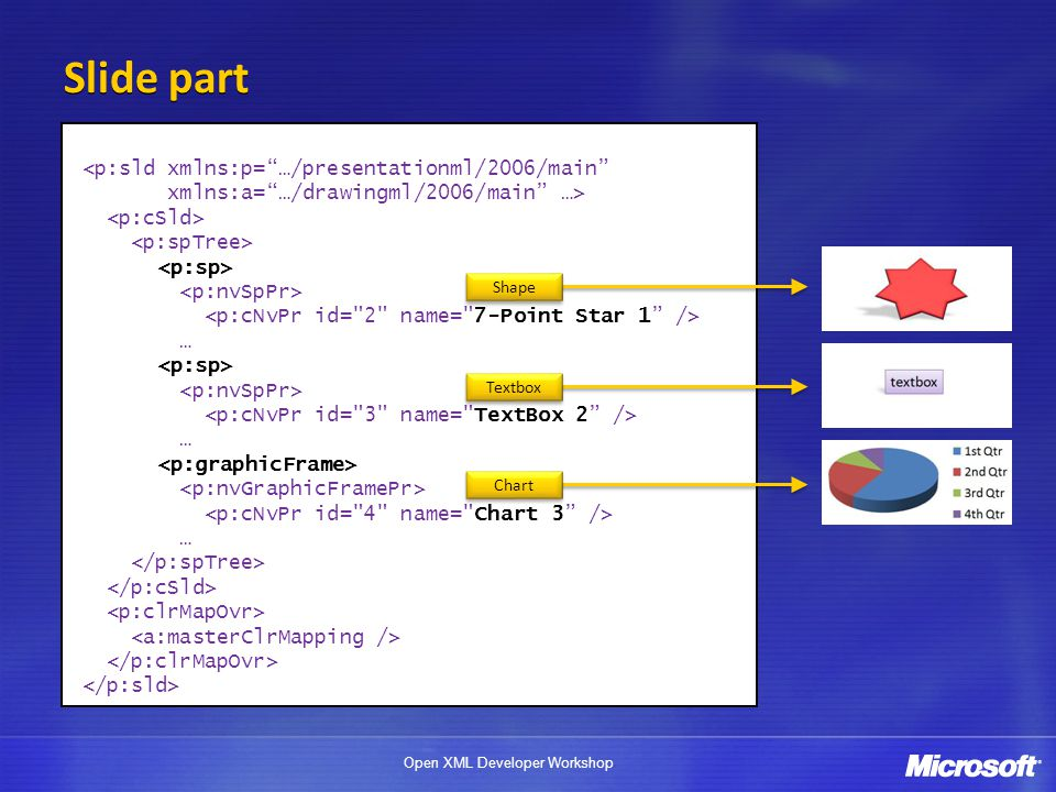 Open XML Developer Workshop Slide part <p:sld xmlns:p= …/presentationml/2006/main xmlns:a= …/drawingml/2006/main …> … … … Shape Chart Textbox