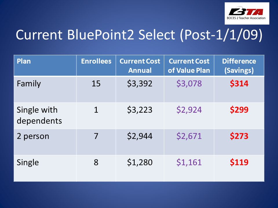 Current BluePoint2 Select (Post-1/1/09) PlanEnrolleesCurrent Cost Annual Current Cost of Value Plan Difference (Savings) Family15$3,392$3,078$314 Single with dependents 1$3,223$2,924$299 2 person7$2,944$2,671$273 Single8$1,280$1,161$119