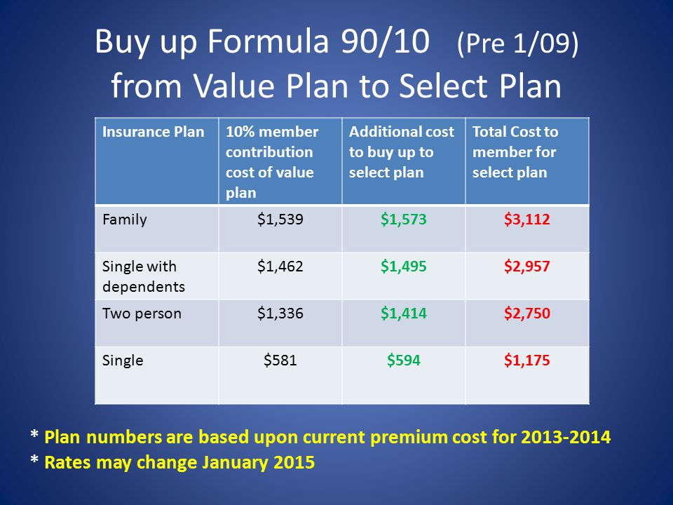 Buy up Formula 90/10 (Pre 1/09) from Value Plan to Select Plan Insurance Plan10% member contribution cost of value plan Additional cost to buy up to select plan Total Cost to member for select plan Family$1,539$1,573$3,112 Single with dependents $1,462$1,495$2,957 Two person$1,336$1,414$2,750 Single$581$594$1,175 * Plan numbers are based upon current premium cost for 2013-2014 * Rates may change January 2015