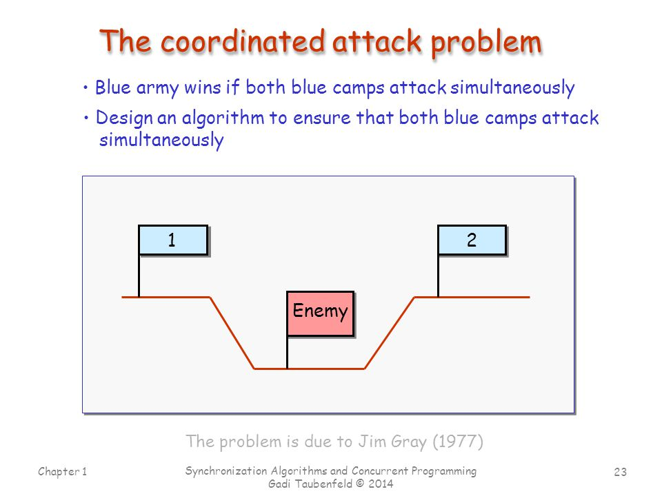23 Chapter 1 Synchronization Algorithms and Concurrent Programming Gadi Taubenfeld © 2014 The coordinated attack problem Blue army wins if both blue c