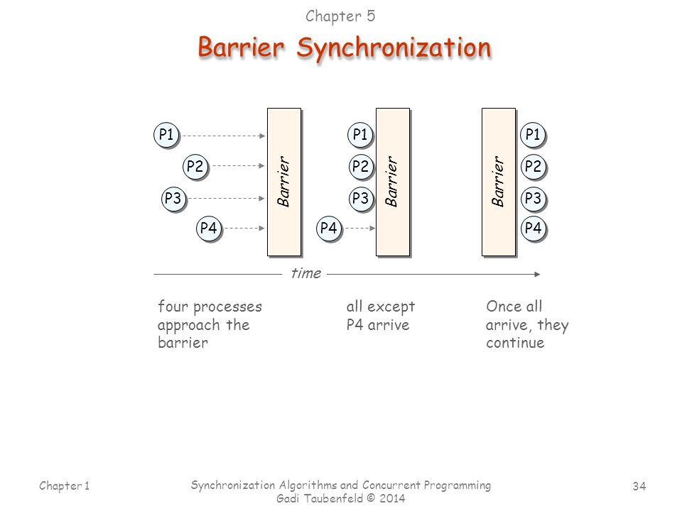 34 Chapter 1 Synchronization Algorithms and Concurrent Programming Gadi Taubenfeld © 2014 Barrier P1 P2 P3 P4 Barrier P1 P2 P3 P4 P1 P2 P3 P4 time Bar