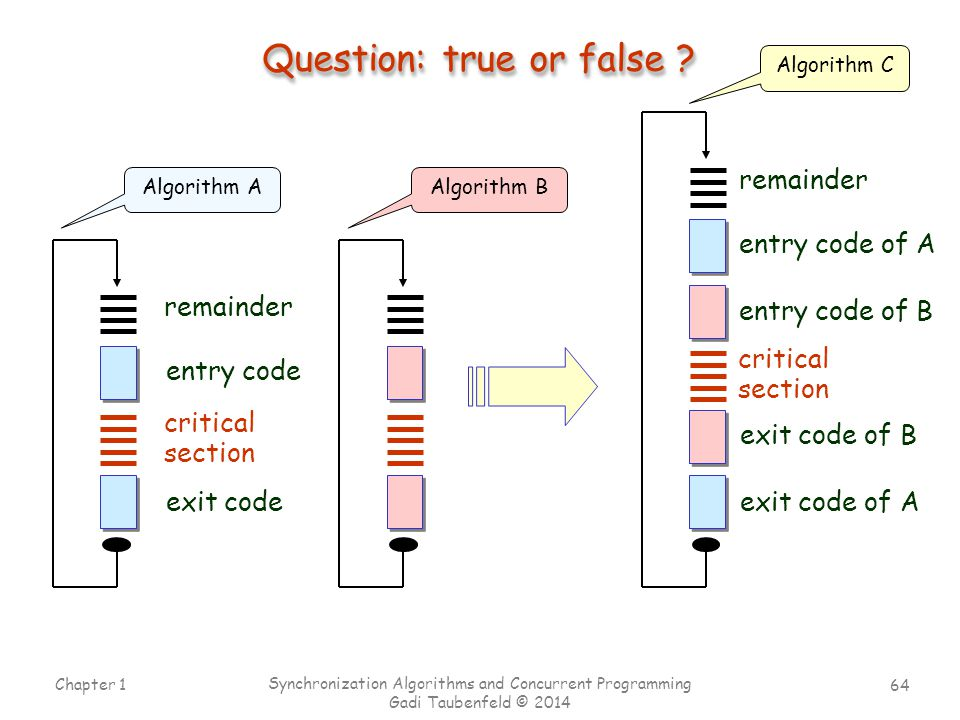 64 Chapter 1 Synchronization Algorithms and Concurrent Programming Gadi Taubenfeld © 2014 Question: true or false ? entry code of A exit code of A cri