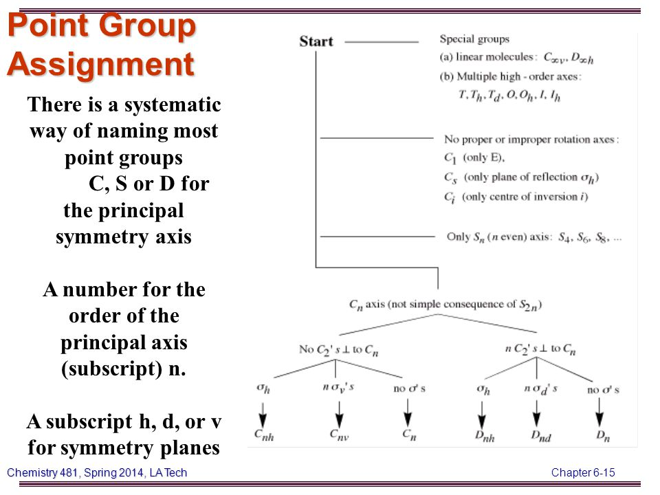 Chapter 6-15 Chemistry 481, Spring 2014, LA Tech Point Group Assignment There is a systematic way of naming most point groups C, S or D for the principal symmetry axis A number for the order of the principal axis (subscript) n.