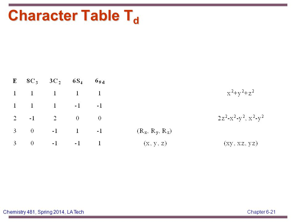 Chapter 6-21 Chemistry 481, Spring 2014, LA Tech Character Table T d
