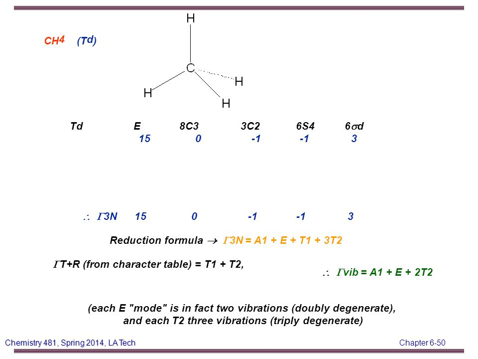 Chapter 6-50 Chemistry 481, Spring 2014, LA Tech CH 4 (T d ) Td E 8C3 3C2 6S4 6  d 15 0 -1 -1 3   3N 15 0 -1 -1 3 Reduction formula  3N = A1 + E + T1 + 3T2  T+R (from character table) = T1 + T2,  vib = A1 + E + 2T2 (each E mode is in fact two vibrations (doubly degenerate), and each T2 three vibrations (triply degenerate)