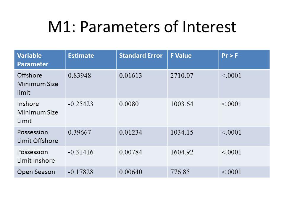 M1: Parameters of Interest Variable Parameter EstimateStandard ErrorF ValuePr > F Offshore Minimum Size limit 0.839480.016132710.07<.0001 Inshore Mini