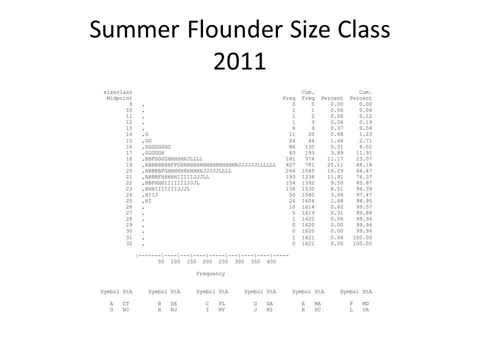 Summer Flounder Size Class 2011