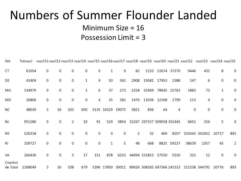 Numbers of Summer Flounder Landed Minimum Size = 16 Possession Limit = 3 StATotnszclnszcl11nszcl12nszcl13nszcl14nszcl15nszcl16nszcl17nszcl18nszcl19nsz