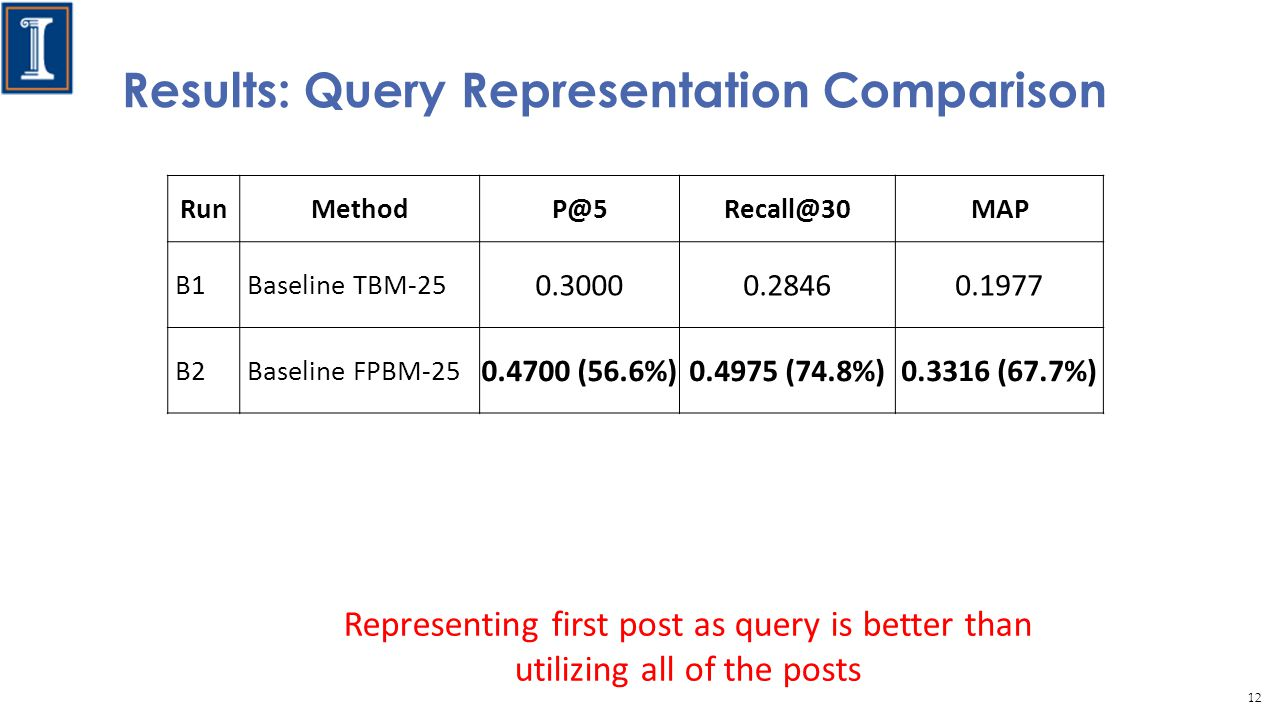 Results: Query Representation Comparison RunMethodP@5Recall@30MAP B1Baseline TBM-25 0.30000.28460.1977 B2Baseline FPBM-25 0.4700 (56.6%)0.4975 (74.8%)0.3316 (67.7%) Representing first post as query is better than utilizing all of the posts 12