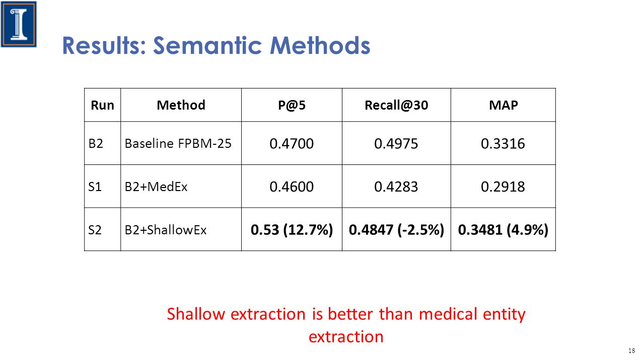 Results: Semantic Methods RunMethodP@5Recall@30MAP B2Baseline FPBM-25 0.47000.49750.3316 S1 B2+MedEx 0.46000.42830.2918 S2B2+ShallowEx 0.53 (12.7%)0.4847 (-2.5%)0.3481 (4.9%) Shallow extraction is better than medical entity extraction 18
