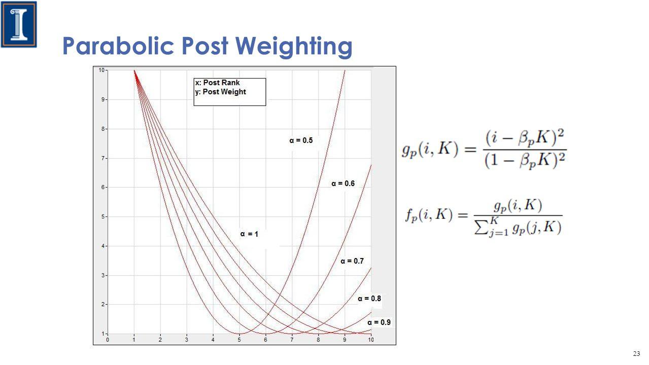 Parabolic Post Weighting 23
