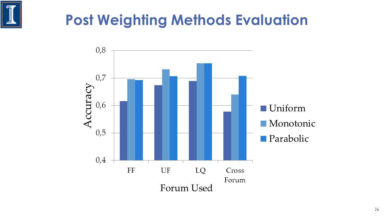 Post Weighting Methods Evaluation 24