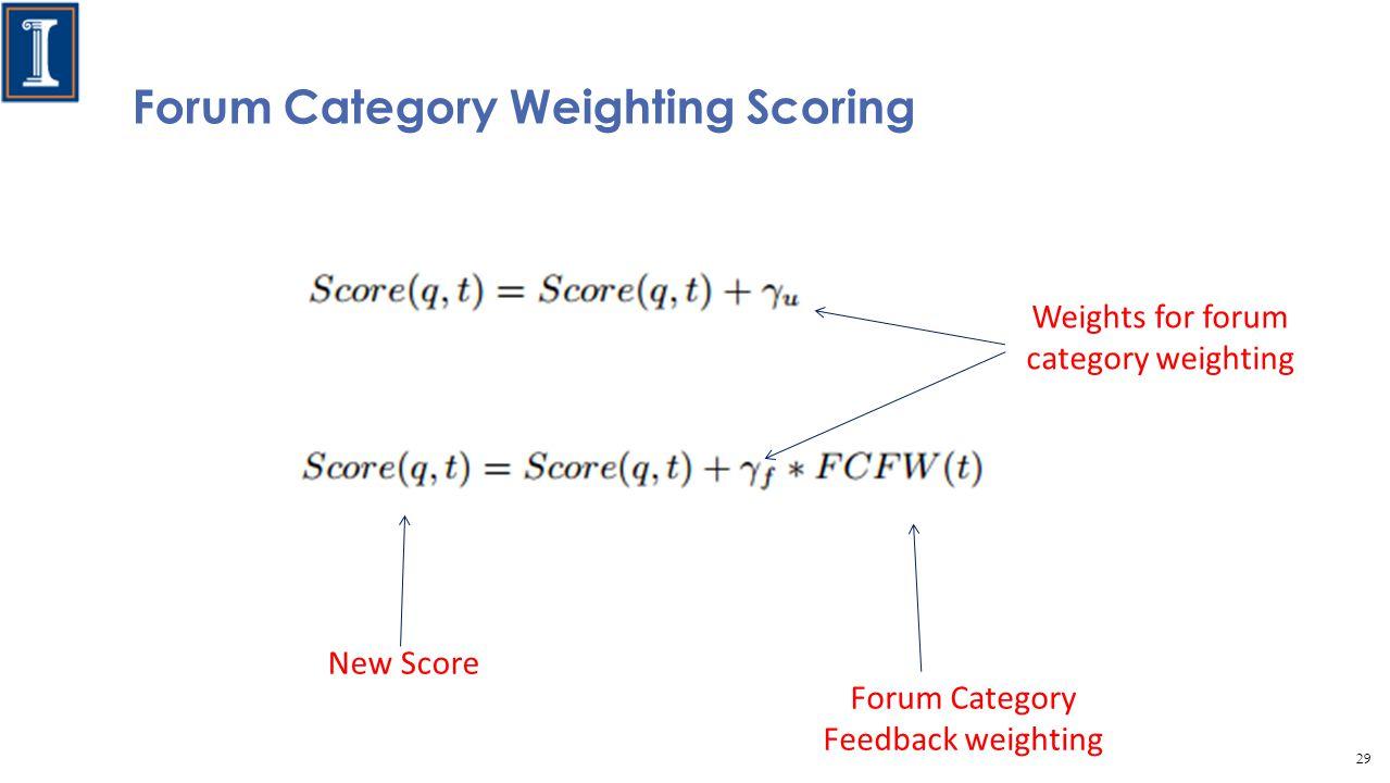 Forum Category Weighting Scoring New Score Forum Category Feedback weighting Weights for forum category weighting 29