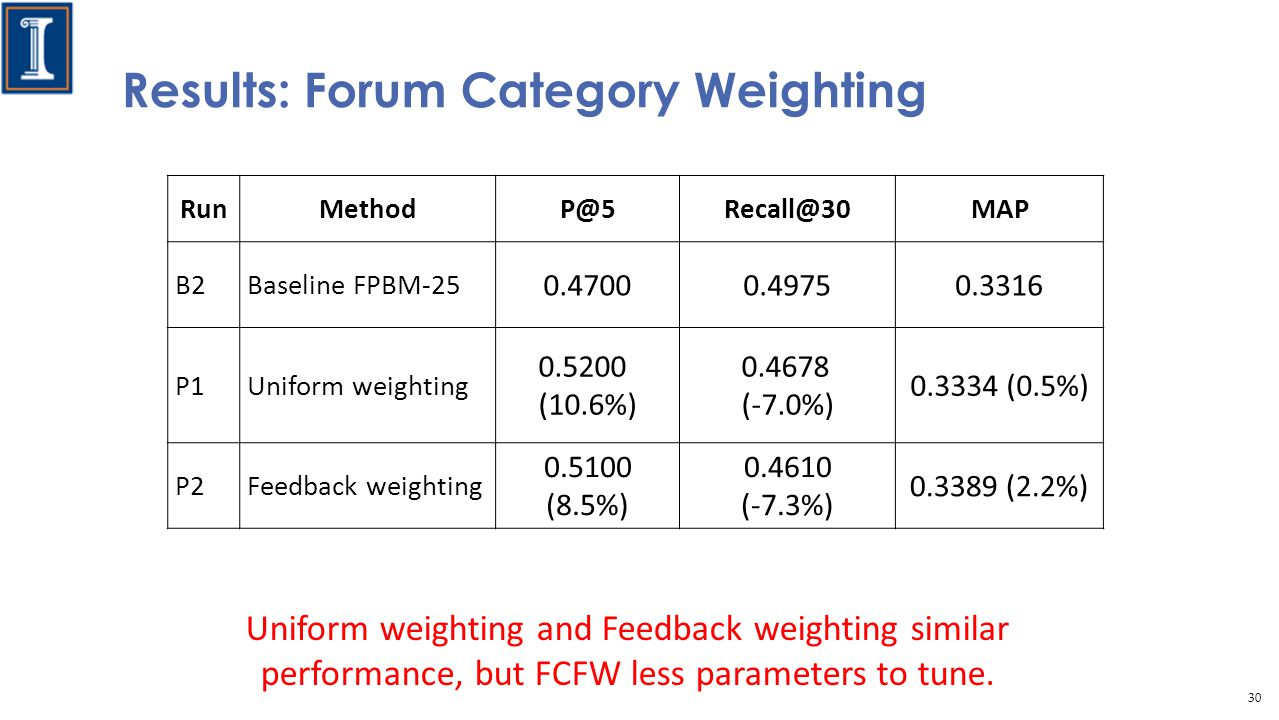 Results: Forum Category Weighting RunMethodP@5Recall@30MAP B2Baseline FPBM-25 0.47000.49750.3316 P1Uniform weighting 0.5200 (10.6%) 0.4678 (-7.0%) 0.3334 (0.5%) P2Feedback weighting 0.5100 (8.5%) 0.4610 (-7.3%) 0.3389 (2.2%) Uniform weighting and Feedback weighting similar performance, but FCFW less parameters to tune.