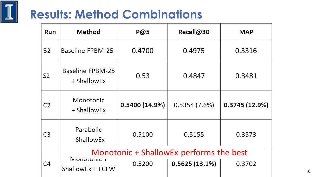 Results: Method Combinations RunMethodP@5Recall@30MAP B2Baseline FPBM-25 0.47000.49750.3316 S2 Baseline FPBM-25 + ShallowEx 0.530.48470.3481 C2 Monotonic + ShallowEx 0.5400 (14.9%)0.5354 (7.6%)0.3745 (12.9%) C3 Parabolic +ShallowEx 0.51000.51550.3573 C4 Monotonic + ShallowEx + FCFW 0.52000.5625 (13.1%)0.3702 Monotonic + ShallowEx performs the best 31