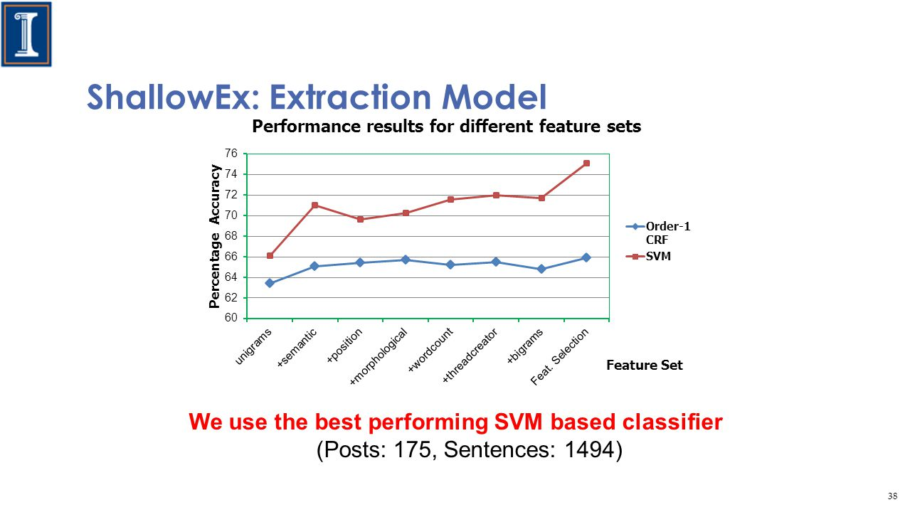 We use the best performing SVM based classifier (Posts: 175, Sentences: 1494) ShallowEx: Extraction Model 38