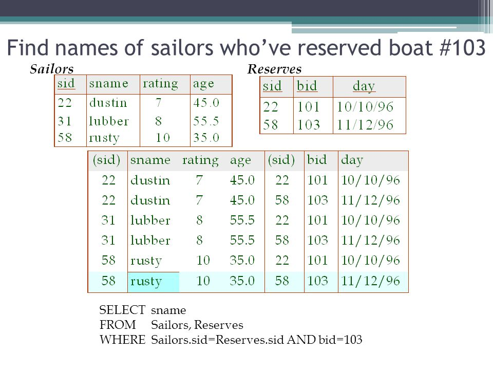ReservesSailors Find names of sailors who've reserved boat #103 SELECT sname FROM Sailors, Reserves WHERE Sailors.sid=Reserves.sid AND bid=103