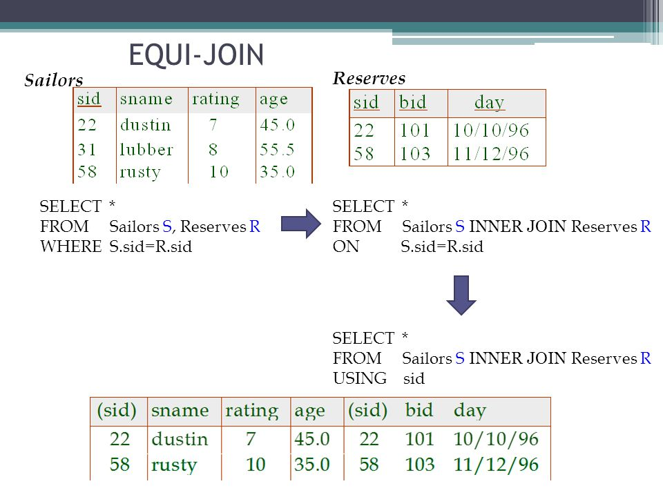 Reserves Sailors EQUI-JOIN SELECT * FROM Sailors S, Reserves R WHERE S.sid=R.sid SELECT * FROM Sailors S INNER JOIN Reserves R ON S.sid=R.sid SELECT *