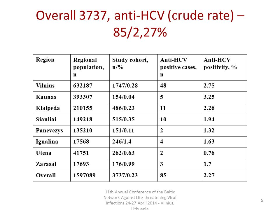 11th Annual Conference of the Baltic Network Against Life-threatening Viral Infections 24-27 April 2014 - Vilnius, Lithuania 55 Overall 3737, anti-HCV (crude rate) – 85/2,27% RegionRegional population, n Study cohort, n/% Anti-HCV positive cases, n Anti-HCV positivity, % Vilnius6321871747/0.28482.75 Kaunas393307154/0.0453.25 Klaipeda210155486/0.23112.26 Siauliai149218515/0.35101.94 Panevezys135210151/0.1121.32 Ignalina17568246/1.441.63 Utena41751262/0.6320.76 Zarasai17693176/0.9931.7 Overall15970893737/0.23852.27
