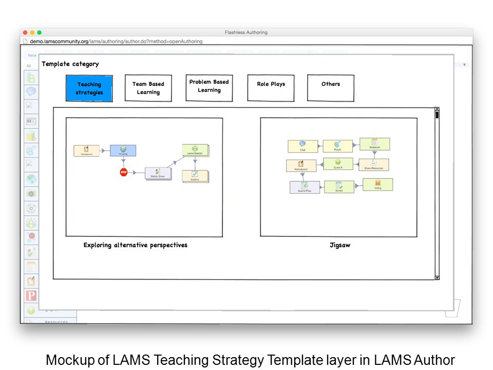 Mockup of LAMS Teaching Strategy Template layer in LAMS Author