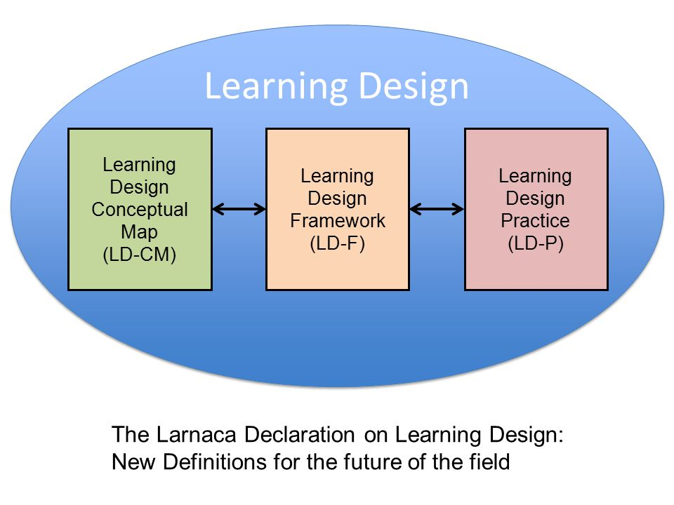 Learning Design Learning Design Practice (LD-P) Learning Design Conceptual Map (LD-CM) Learning Design Framework (LD-F) The Larnaca Declaration on Learning Design: New Definitions for the future of the field