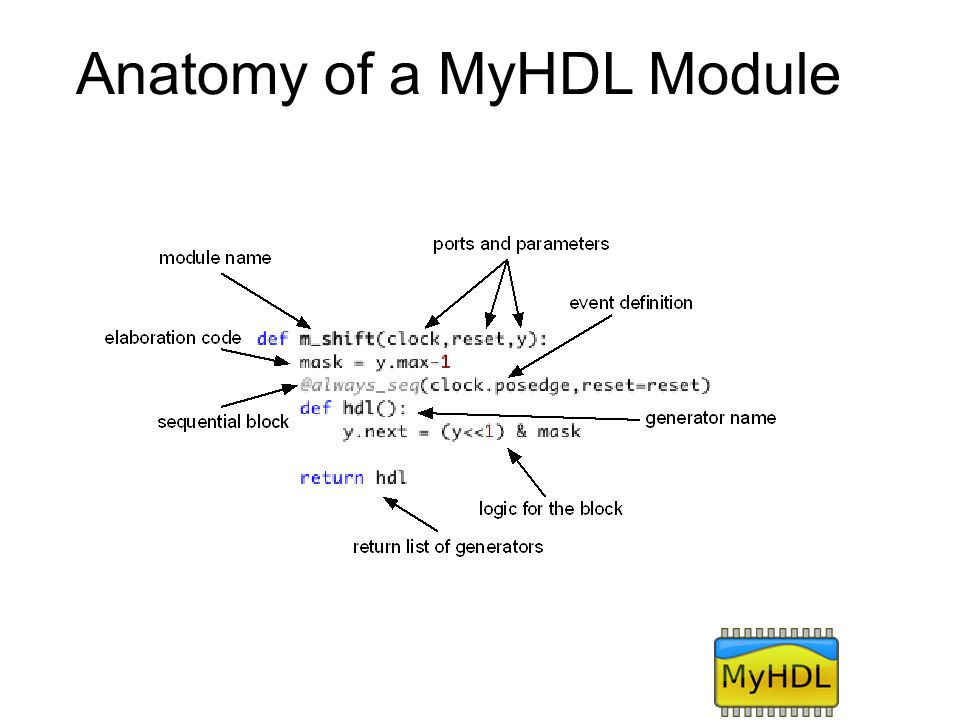 Anatomy of a MyHDL Module