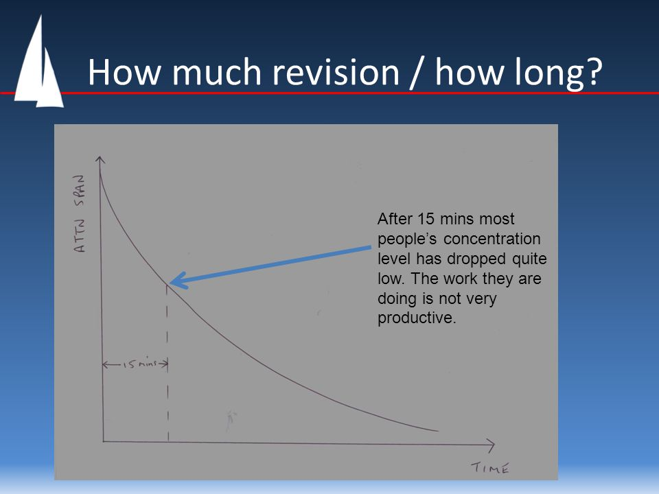 How much revision / how long.