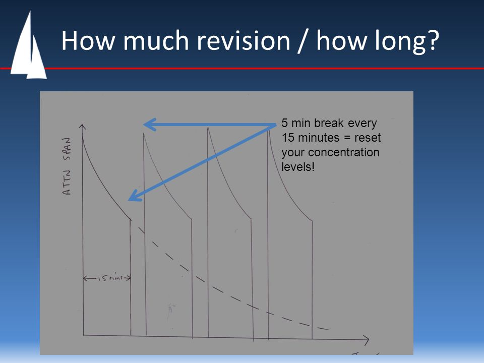 How much revision / how long 5 min break every 15 minutes = reset your concentration levels!