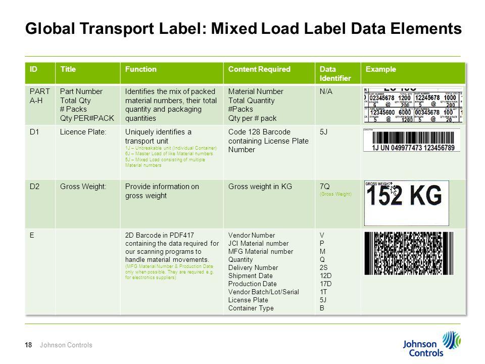 Johnson Controls18 Global Transport Label: Mixed Load Label Data Elements