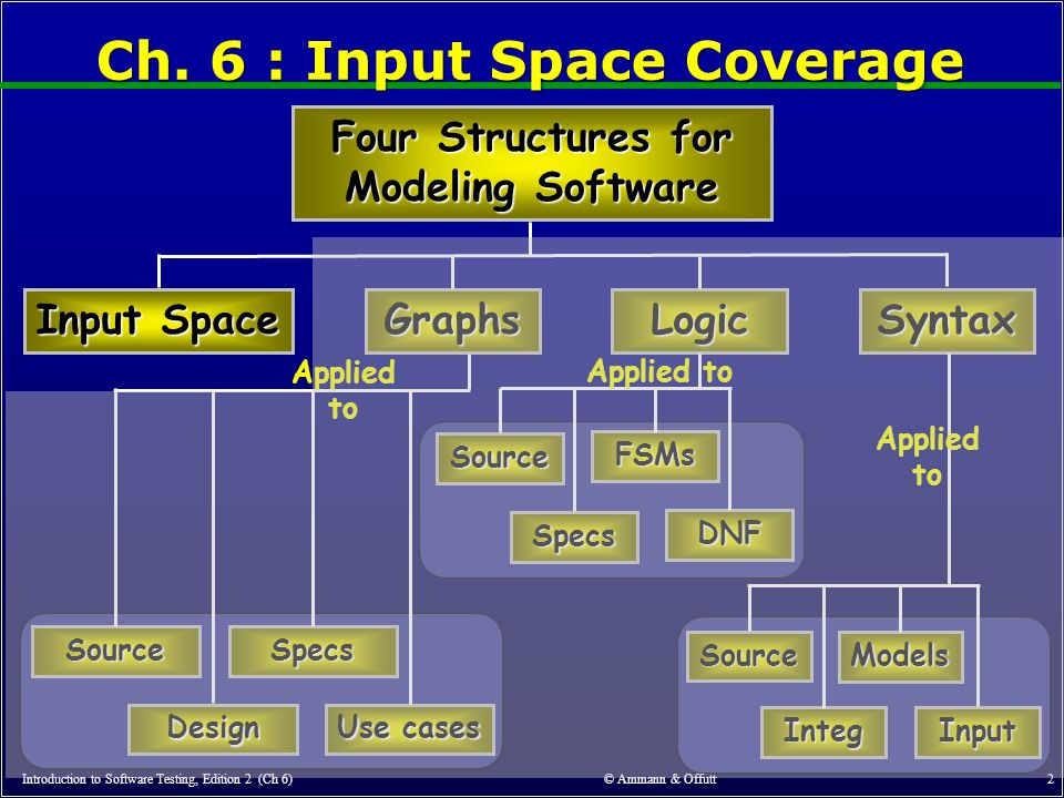 Ch. 6 : Input Space Coverage Introduction to Software Testing, Edition 2 (Ch 6) © Ammann & Offutt 2 Four Structures for Modeling Software GraphsLogic