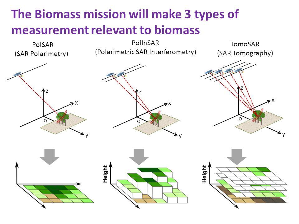 The Biomass mission will make 3 types of measurement relevant to biomass PolSAR (SAR Polarimetry) x y z o PolInSAR (Polarimetric SAR Interferometry) x y z o TomoSAR (SAR Tomography) x y z o