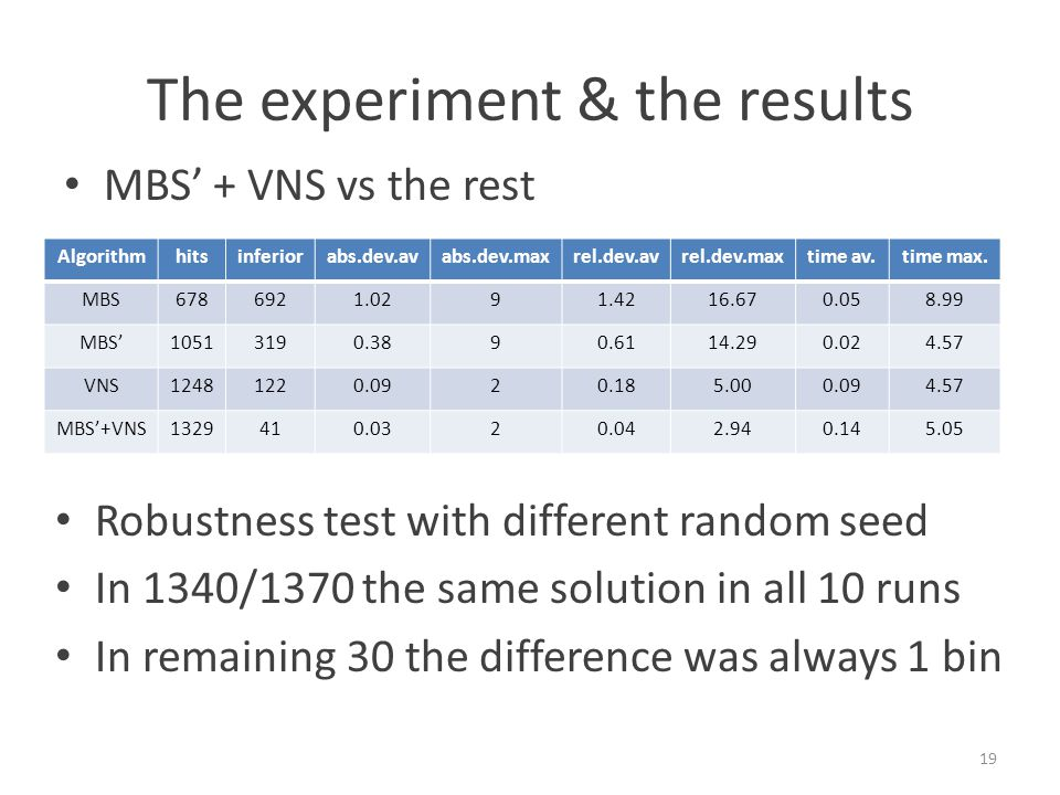 The experiment & the results Algorithmhitsinferiorabs.dev.avabs.dev.maxrel.dev.avrel.dev.maxtime av.time max.
