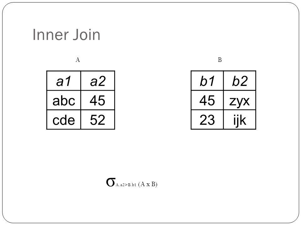 Inner Join a1a2 abc45 cde52 b1b2 45zyx 23ijk σ A.a2>B.b1 (A x B) AB