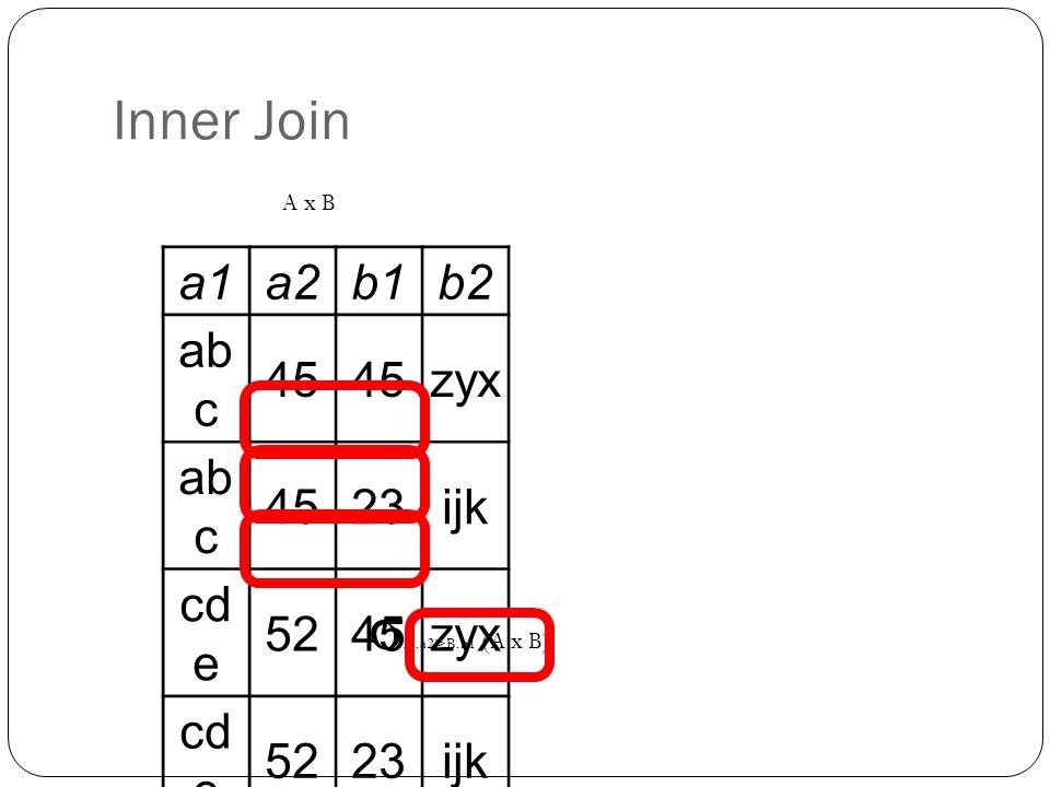 Inner Join a1a2b1b2 ab c 45 zyx ab c 4523ijk cd e 5245zyx cd e 5223ijk σ A.a2>B.b1 (A x B) A x B