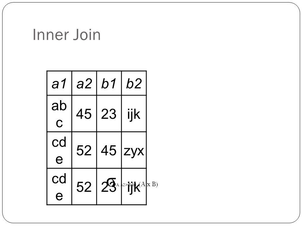 Inner Join a1a2b1b2 ab c 4523ijk cd e 5245zyx cd e 5223ijk σ A.a2>B.b1 (A x B)