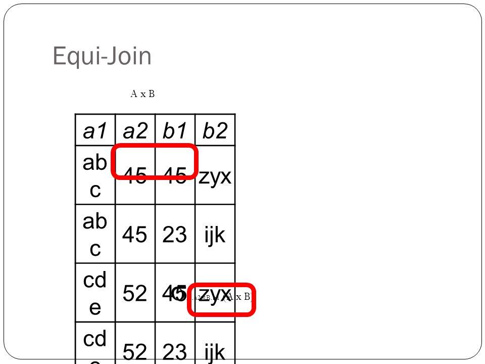Equi-Join a1a2b1b2 ab c 45 zyx ab c 4523ijk cd e 5245zyx cd e 5223ijk σ A.a2=B.b1 (A x B) A x B