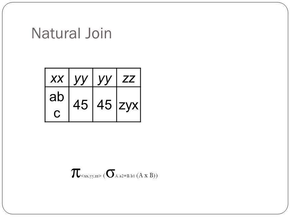 Natural Join xxyy zz ab c 45 zyx π ( σ A.a2=B.b1 (A x B))