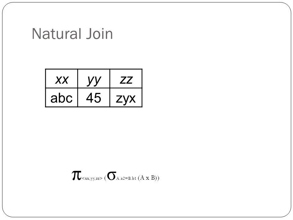 Natural Join xxyyzz abc45zyx π ( σ A.a2=B.b1 (A x B))
