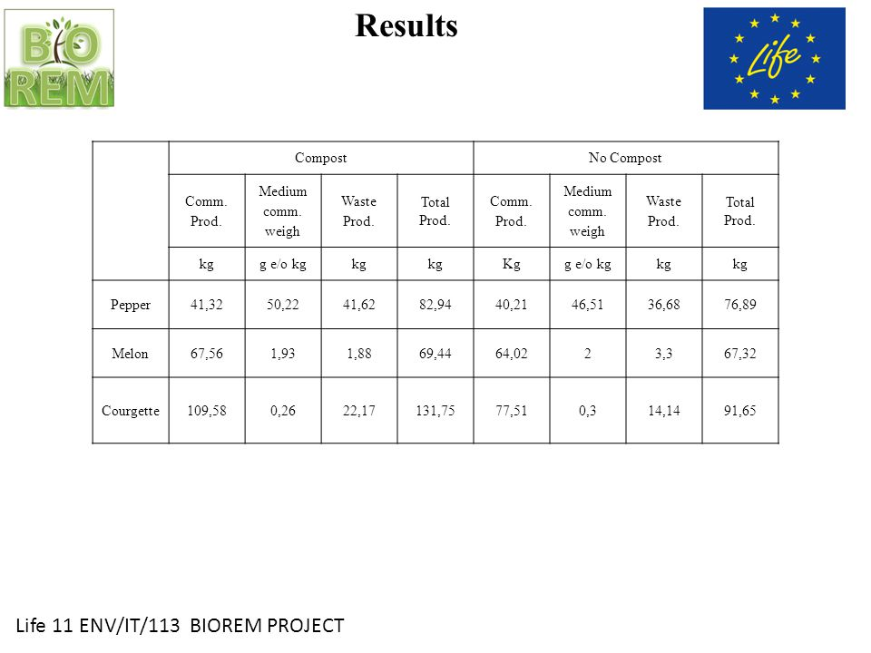 Life 11 ENV/IT/113 BIOREM PROJECT Results CompostNo Compost Comm.