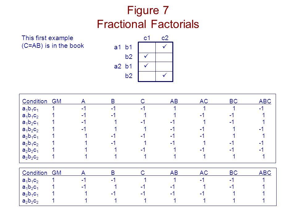 Figure 7 Fractional Factorials This first example (C=AB) is in the book c1 c2 a1b1 b2 a2b1 b2 ConditionGMABCABACBCABC a 1 b 1 c 1 1-1-1-1 1 1 1-1 a 1 b 1 c 2 1-1-1 1 1-1-1 1 a 1 b 2 c 1 1-1 1-1-1 1-1 1 a 1 b 2 c 2 1-1 1 1-1-1 1-1 a 2 b 1 c 1 1 1-1-1-1-1 1 1 a 2 b 1 c 2 1 1-1 1-1 1-1-1 a 2 b 2 c 1 1 1 1-1 1-1-1-1 a 2 b 2 c 2 1 1 1 1 1 1 1 1 ConditionGMABCABACBCABC a 1 b 1 c 2 1-1-1 1 1-1-1 1 a 1 b 2 c 1 1-1 1-1-1 1-1 1 a 2 b 1 c 1 1 1-1-1-1-1 1 1 a 2 b 2 c 2 1 1 1 1 1 1 1 1