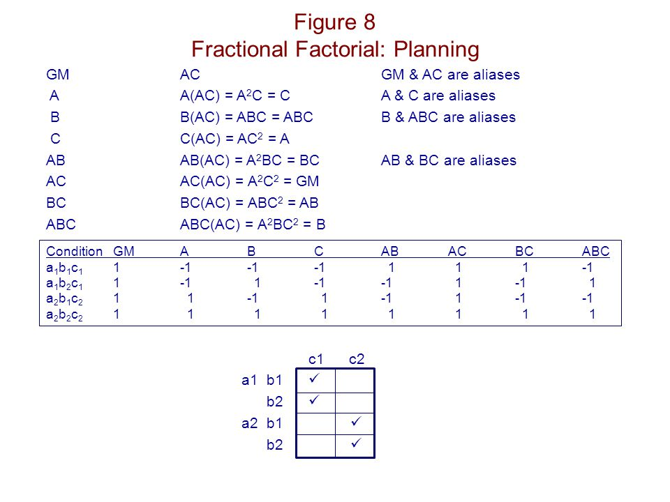so ANOVA table:sourcedf A (or BC)1 B (or AC)1 C (or AB)1 need error term need to assume higher order interactions are not significant or interesting Fractional Factorials