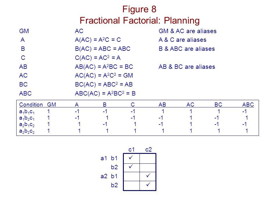 Figure 8 Fractional Factorial: Planning ConditionGMABCABACBCABC a 1 b 1 c 1 1-1-1-1 1 1 1-1 a 1 b 2 c 1 1-1 1-1-1 1-1 1 a 2 b 1 c 2 1 1-1 1-1 1-1-1 a 2 b 2 c 2 1 1 1 1 1 1 1 1 c1 c2 a1b1 b2 a2b1 b2 GMAC GM & AC are aliases AA(AC) = A 2 C = CA & C are aliases BB(AC) = ABC = ABCB & ABC are aliases CC(AC) = AC 2 = A ABAB(AC) = A 2 BC = BCAB & BC are aliases ACAC(AC) = A 2 C 2 = GM BCBC(AC) = ABC 2 = AB ABCABC(AC) = A 2 BC 2 = B
