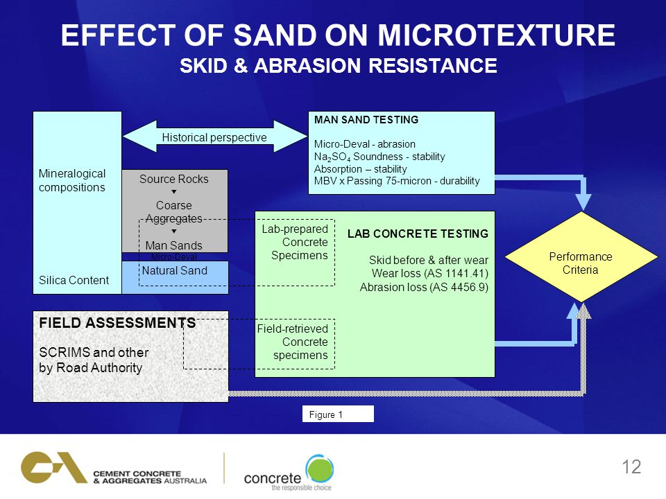 EFFECT OF SAND ON MICROTEXTURE SKID & ABRASION RESISTANCE MAN SAND TESTING Micro-Deval - abrasion Na 2 SO 4 Soundness - stability Absorption – stability MBV x Passing 75-micron - durability Source Rocks ▼ Coarse Aggregates ▼ Man Sands Micro-Deval Apsortion Historical perspective Natural Sand Mineralogical compositions Silica Content LAB CONCRETE TESTING Skid before & after wear Wear loss (AS 1141.41) Abrasion loss (AS 4456.9) Lab-prepared Concrete Specimens FIELD ASSESSMENTS SCRIMS and other by Road Authority Field-retrieved Concrete specimens Performance Criteria Figure 1 12