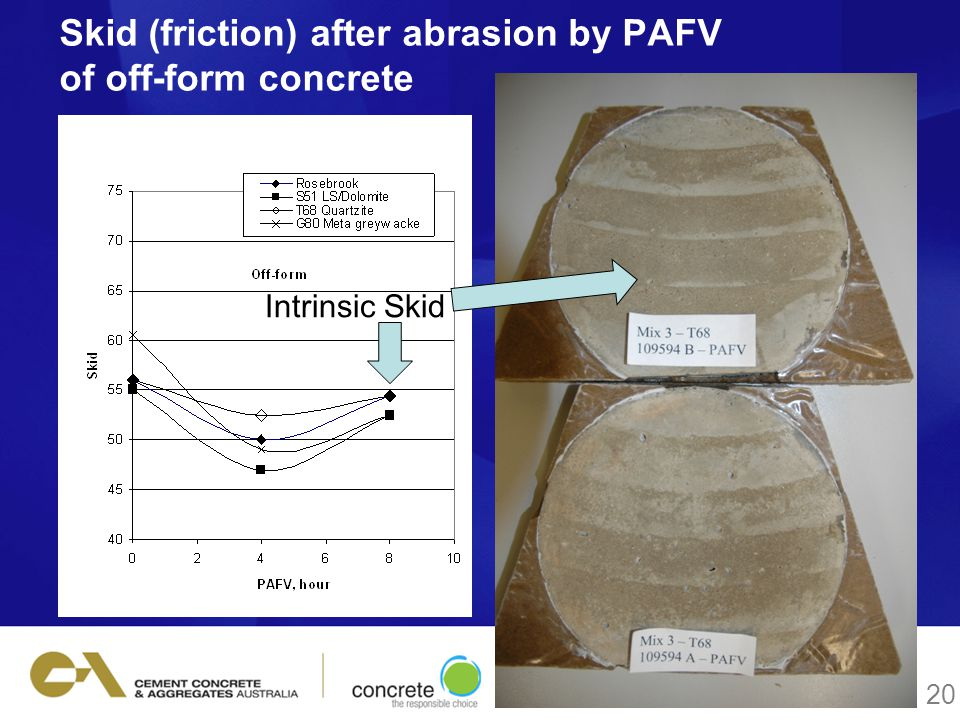 Skid (friction) after abrasion by PAFV of off-form concrete 20 Intrinsic Skid