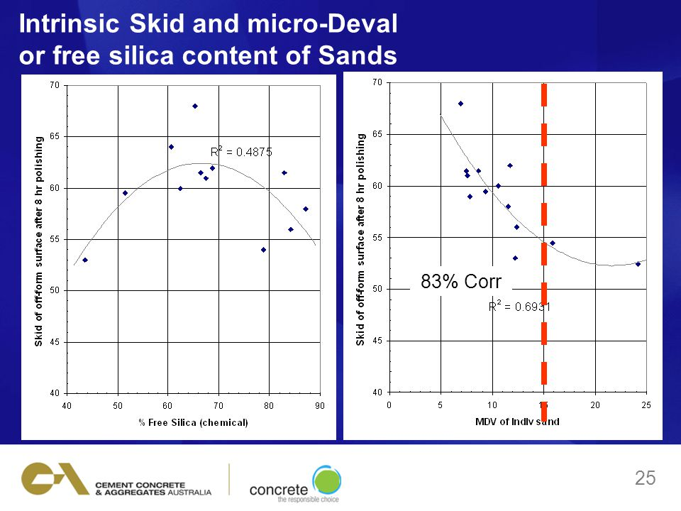 Intrinsic Skid and micro-Deval or free silica content of Sands 25 83% Corr